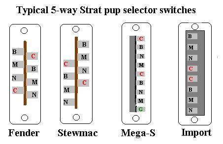 5-Wege Strat-Schaltung | Musiker-Board