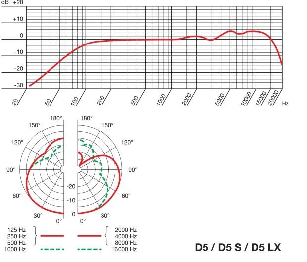 5S_D5LX_polar_supercardioid.jpeg