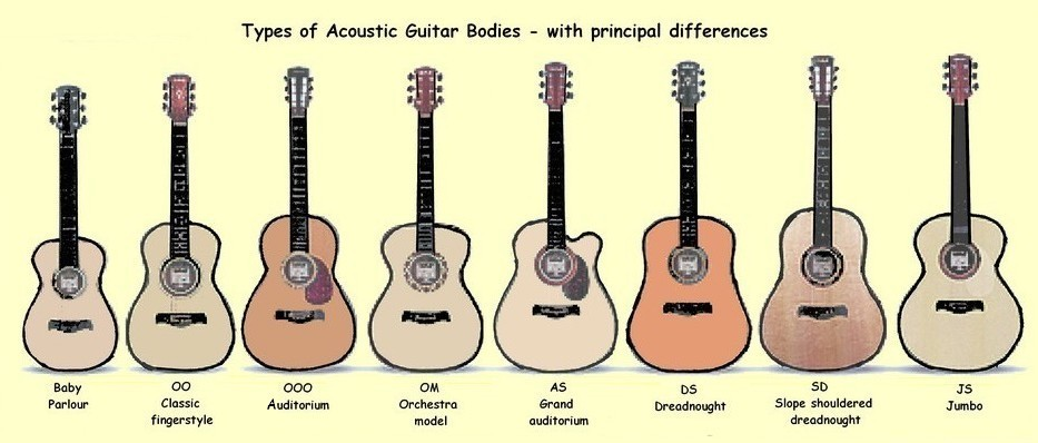 Types Yamaha Guitar Acoustics