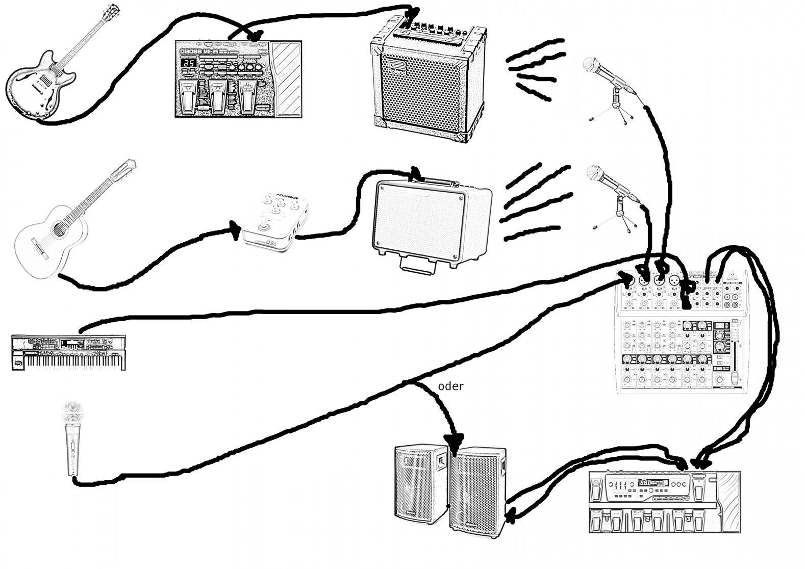 Instrumentenkabel / Lautsprecherkabel | Musiker-Board