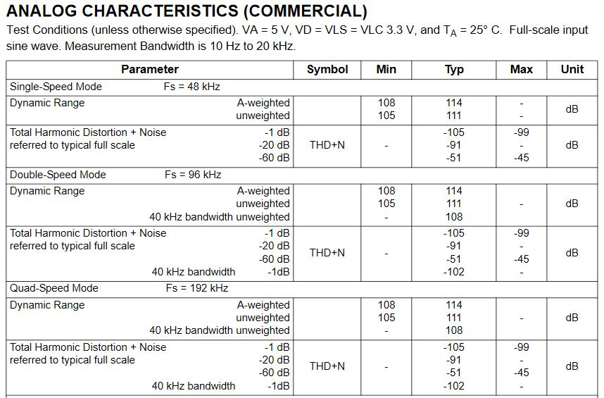 Cirrus Logic_cs5368 datasheet_Ausschnitt.png