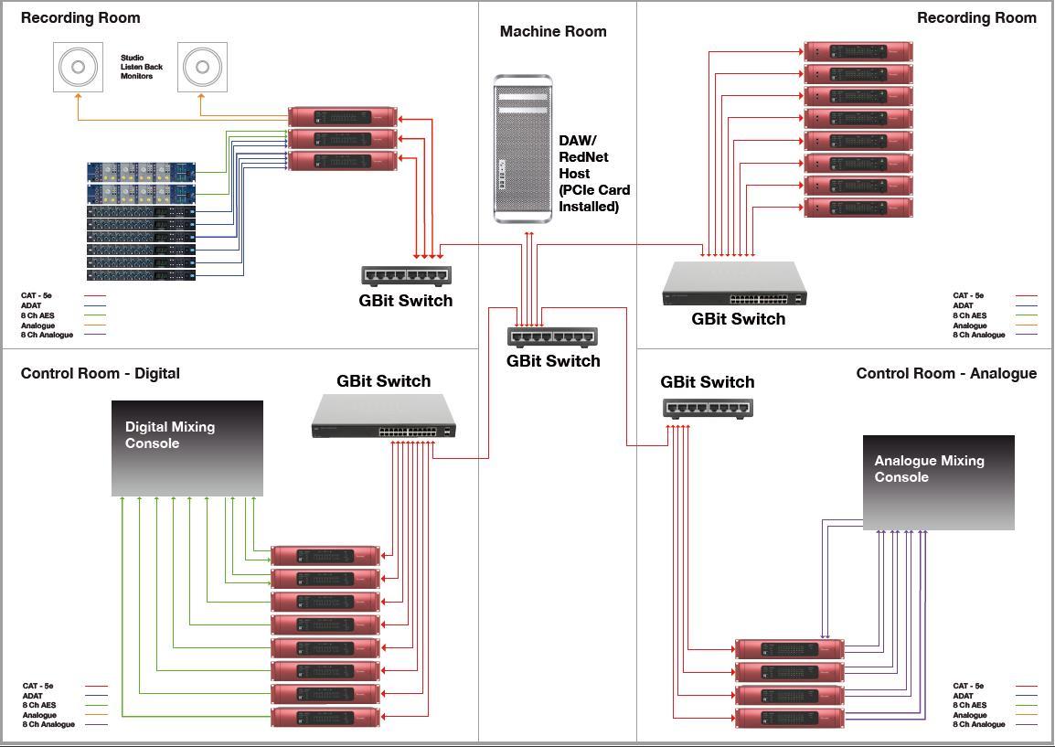 215066d1334405615-preamps-mittels-netzwerk-einbinden-focusrite-red-net-recording.jpg