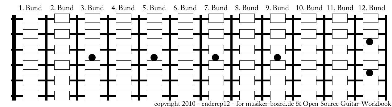 153136d1276095624-open-source-gitarrenbuch-fretboard_leer.jpg