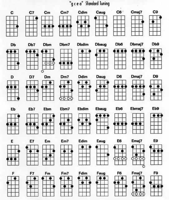 3 Chord Songs Book 4 Play 10 Songs on Guitar with 3