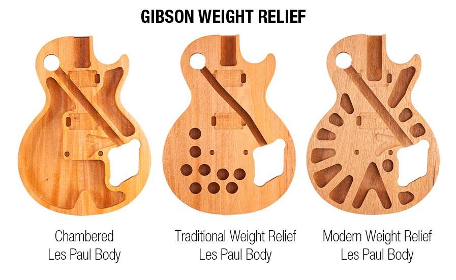 Gibson Weight Relief.jpg