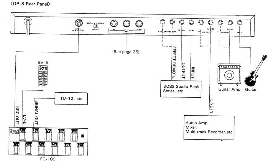 Roland GP8/16 und Yamaha SPX90 verkabeln | Musiker-Board