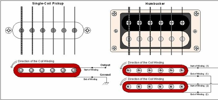 Generelle Frage zu Humbuckerverkabelung North/South | Musiker-Board