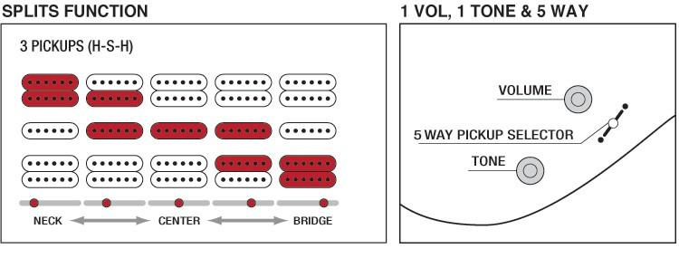 Verkabelung] Viva HB11/2 in Ibanez GRG170DX | Musiker-Board