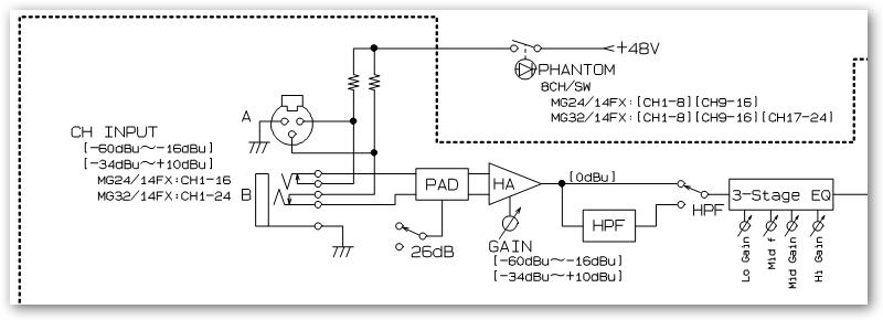 Unterschied zwischen DI-Box und Klinke auf XLR-Kabel | Musiker-Board