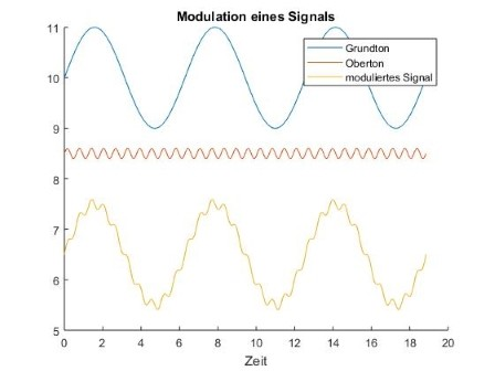 modulation.jpg