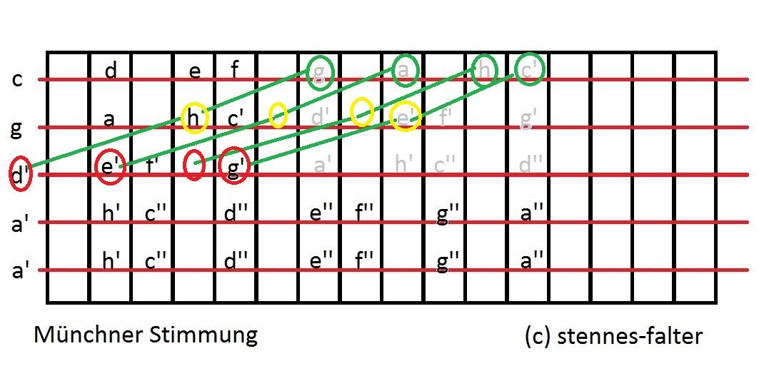 Münchner Zither Besaitung beschriftet C-Dur Dreiklangverschiebung Dur1.jpg