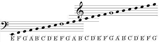Noten im Bass(F) und Violin(G)Schlüssel.jpg