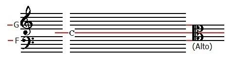 Notenlinien und Notenschlüssel.jpg