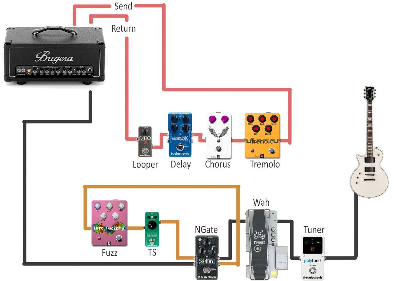 Verkabelung Sentry Noisegate | Musiker-Board