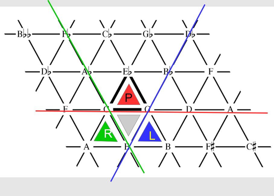 tonnetztransformationen.png