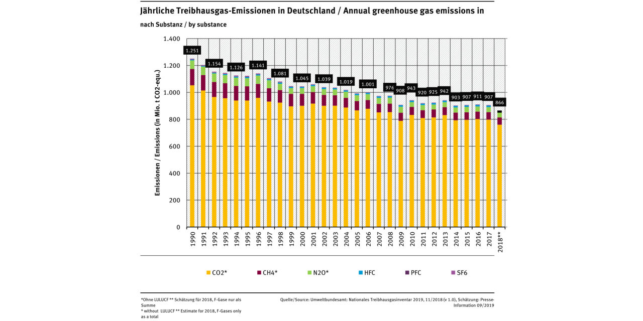 Treibhausgase2019.png