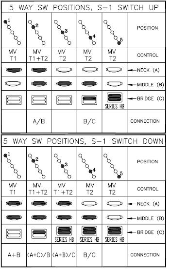 Fender S-1 Switch Anregungen   Musiker-Board