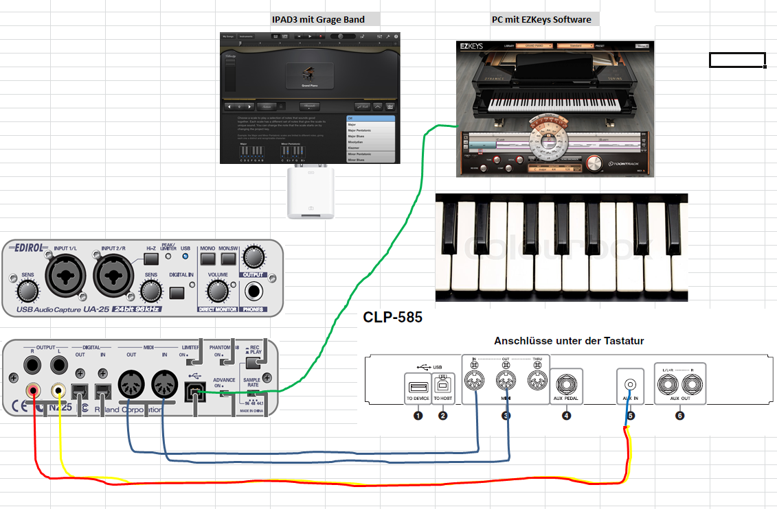 Verkabelung von PC, Audio/Midi Interface, Digitalpiano und Ipad ...